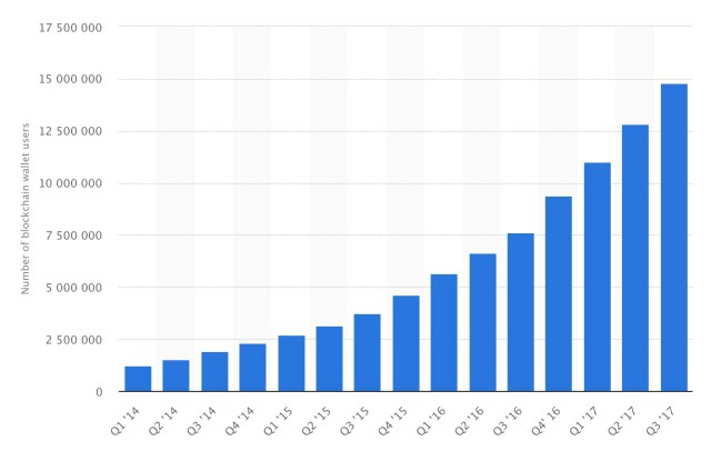 The total number of blockchain wallets, over time