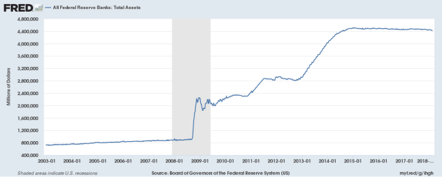 fed total assets over time chart