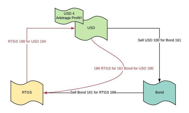 USD Bond RTGS arbitrage