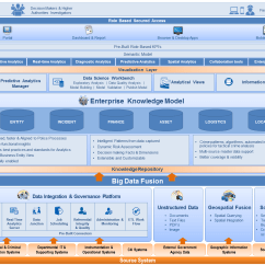Sap Business One Architecture Diagram Animal Skin Cell Rolta Oneview Enterprise Suite