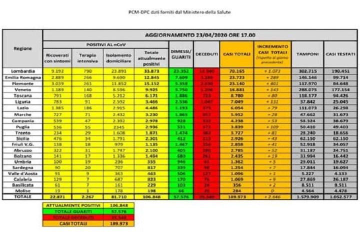 Coronavirus: i dati del 23 aprile