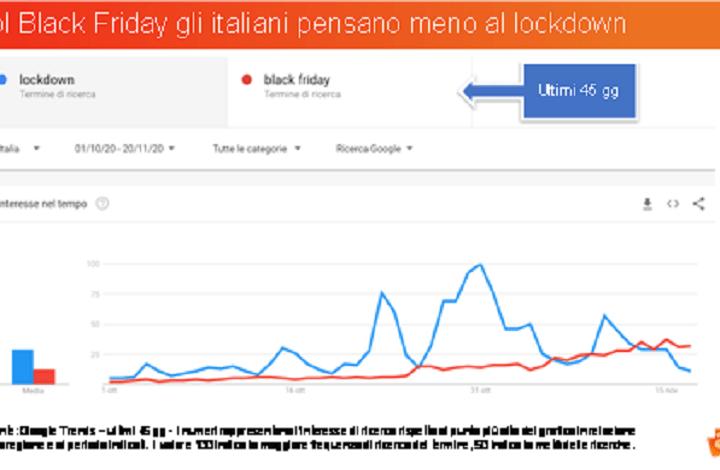 Ricerche su Google: più black friday e meno lockdown