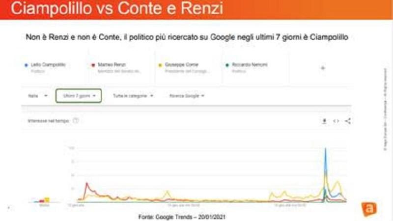 Crisi di Governo: su Google Ciampolillo batte Conte e Renzi