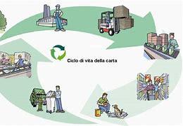 """Ambiente, Roma Capitale aderisce all'iniziativa """"Paper week – la settimana del riciclo di carta e cartone"""""""