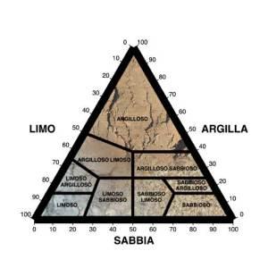 diagramma di Thompson