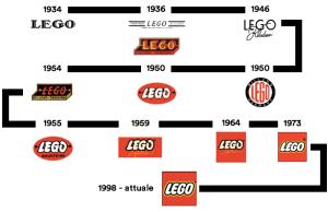 L'evoluzione del logo di Lego