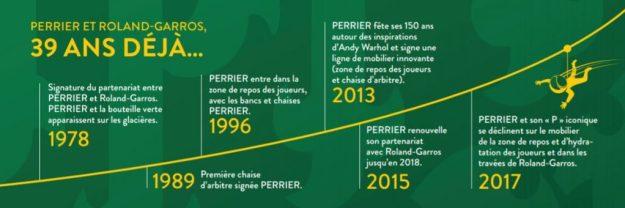 PERRIER Tournoi tennis Roland Garros histoire