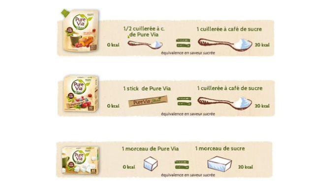 Equivalences stevia et sucre