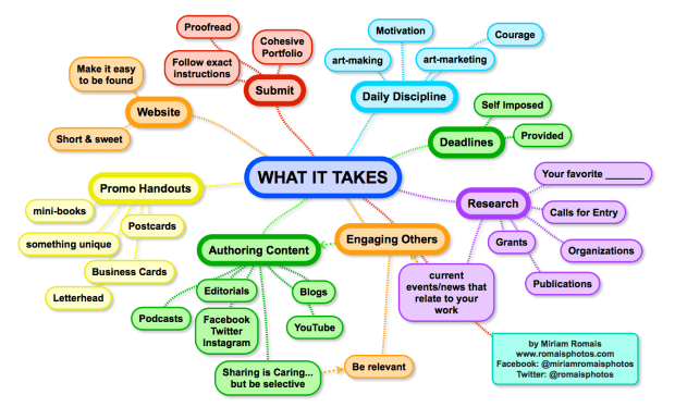 MindMap for planning submissions and marketing