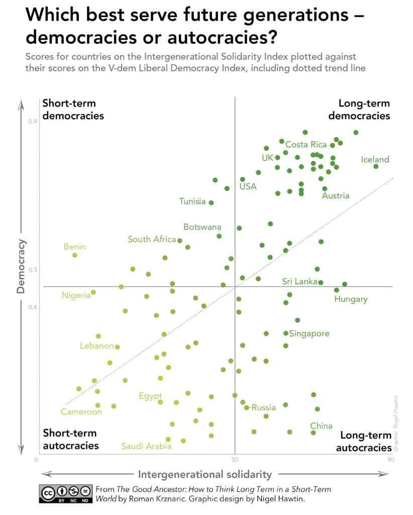 Which best serve future generations - democracies or autocracies?