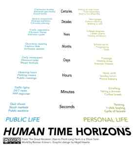 Human time horizons.