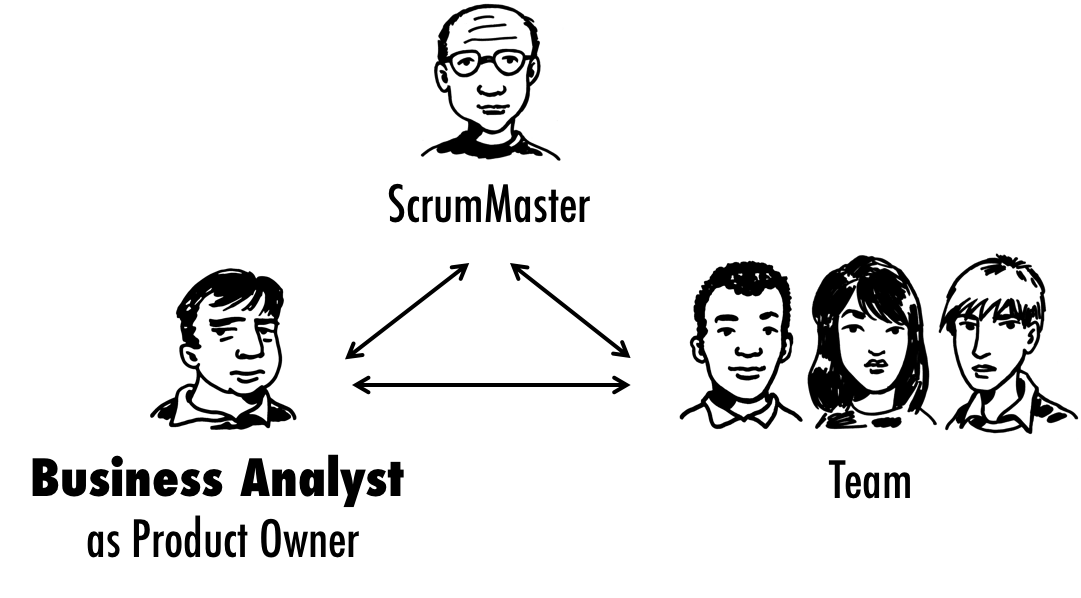 Does a BA role fits into Agile/Scrum? – COEPD