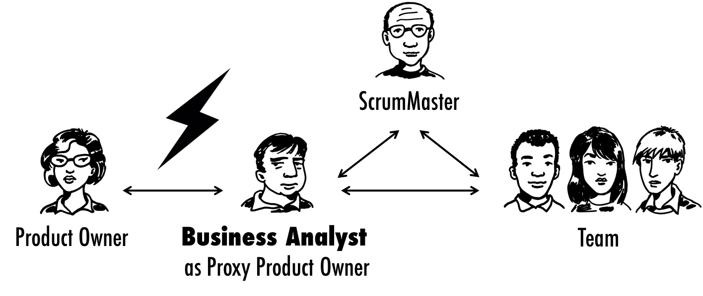 Role of Business Analysts in Scrum