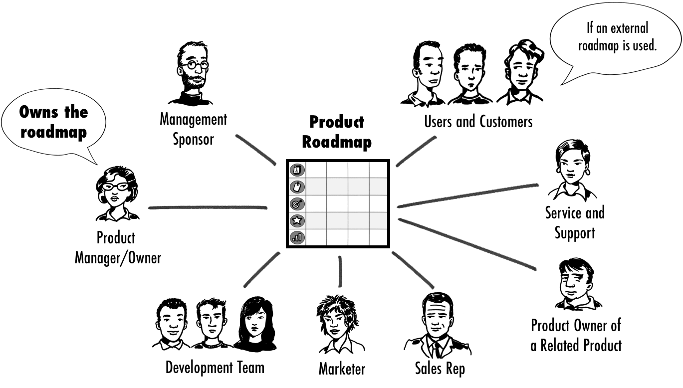 Working With An Agile Product Roadmap
