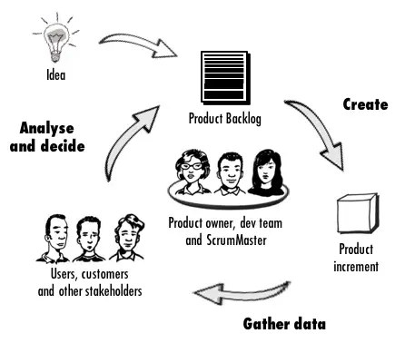 Is Intuition or Data more Important in Agile Product