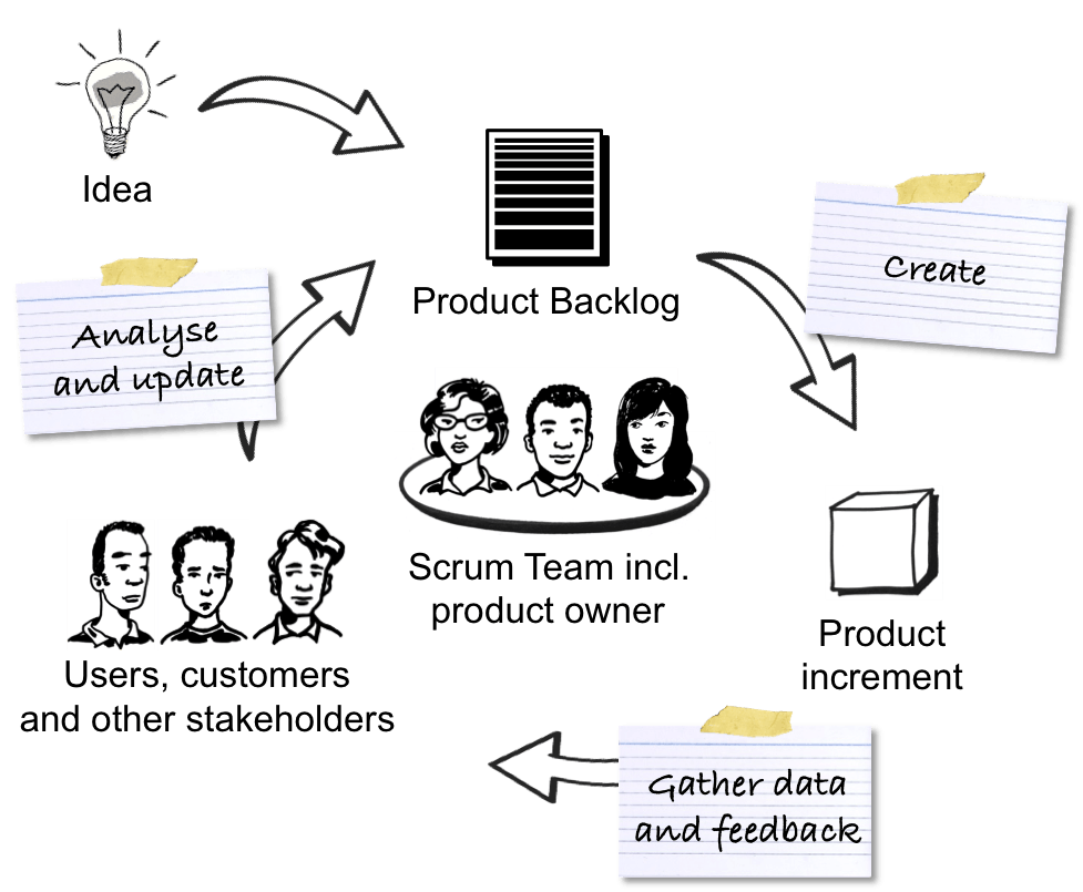 The Scrum Cycle: Using Scrum to Create the Right Product