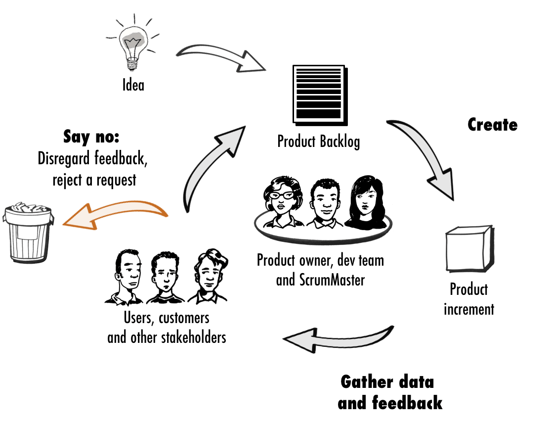 The Agile Product Ownership Test