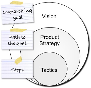 Agile Product Planning: Vision, Strategy, and Tactics