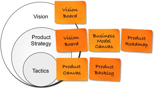 Product Strategy – Marketing Journal