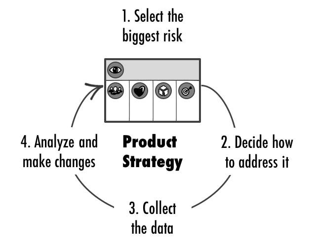 The Agile Vision Board: Vision and Product Strategy
