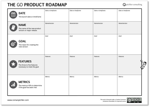 The Product Roadmap and the Product Backlog   Roman Pichler