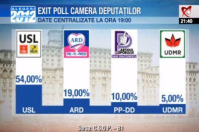 """Victor Ponta, invingator la alegeri: """"Cei care ridica sabia, de sabie vor muri"""""""