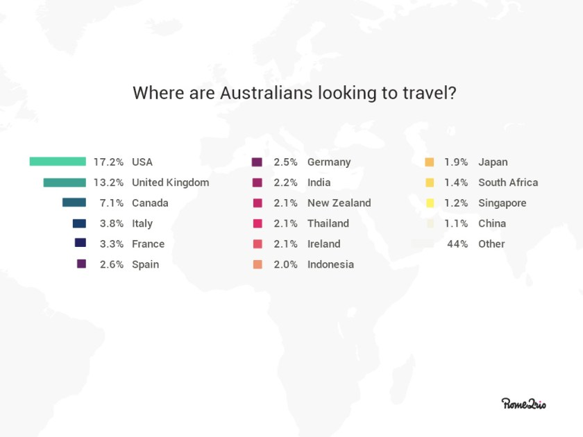 Australian top travel locations