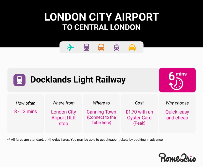 Airport transport options to get from London City Airport to central London