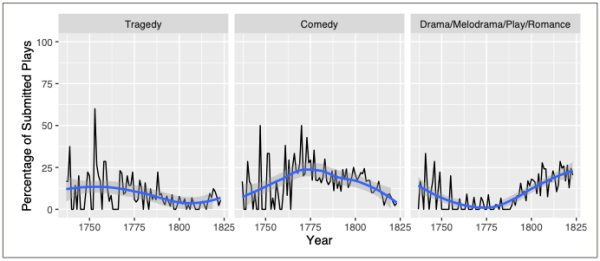 Fig.2. Percentage of submitted plays in each category, 1737–1823. Source: Adam Matthew Digital.