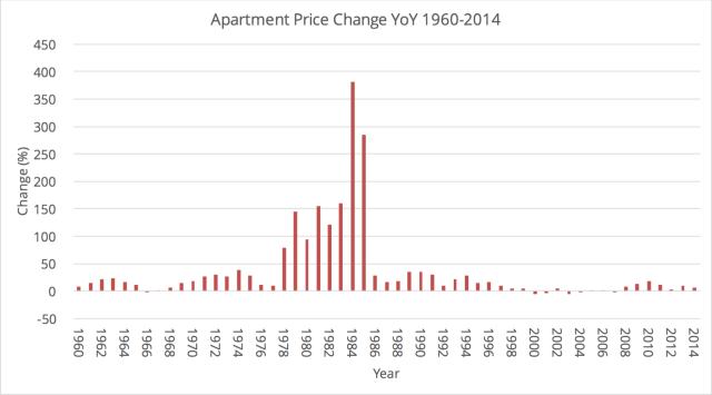 שינוי שנתי באחוזים במחירי הדירות 1960-2014. מקור: נתוני למ״ס