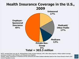 Health Ins chart