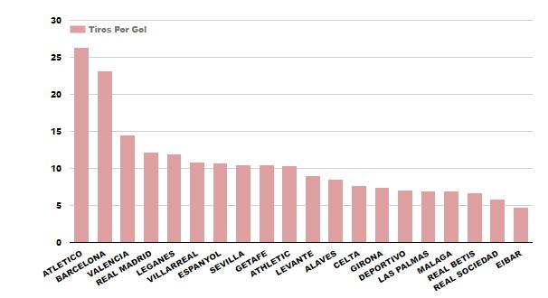 Estadísticas Barcelona Liga