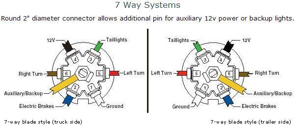 7 wire trailer wiring diagram with kes