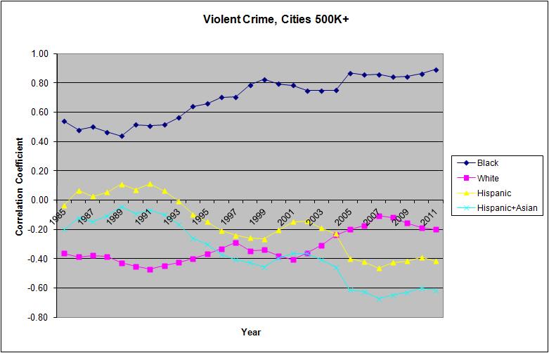ViolentCrimesCities500k