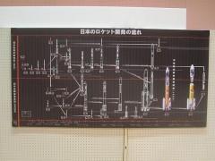 日本のロケット史の原点がペンシルロケットだけど…