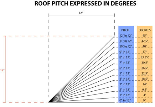 roof pitch and degrees table