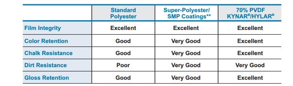 Kynar vs SMP Coatings Comparison Chart