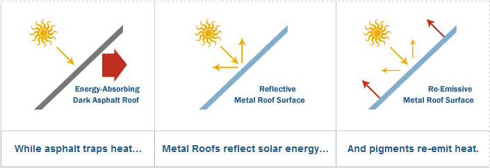white house diagram honeywell 24 volt transformer wiring metal roof colors: how to pick the right color for your | roofcalc.org