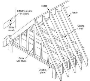 Gable Roof Framing Diagram | RoofCalc