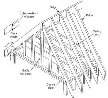 Gable Roof Framing Diagram