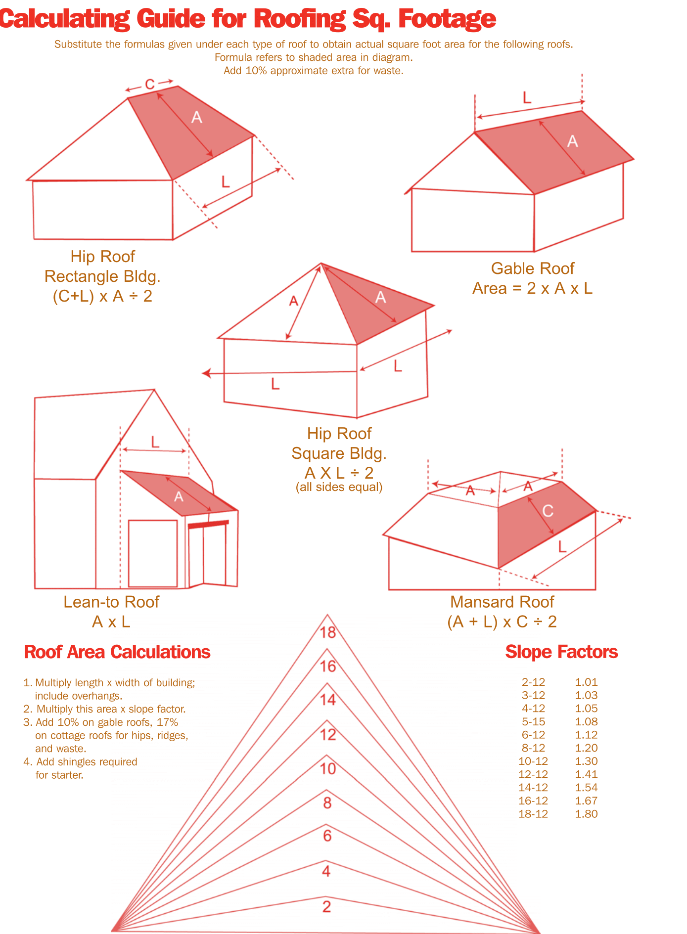 1 roof square 100 square feet the length l times the height h of a triangle is twice its area a2 so if you divide your answer of a product of - Roof Slope