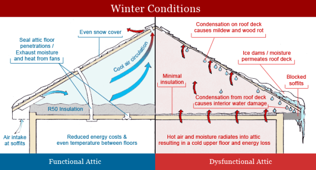 attic-insulation-and-ventilation