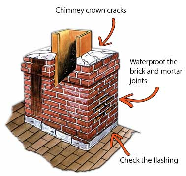 Chimney Flue Cap Design