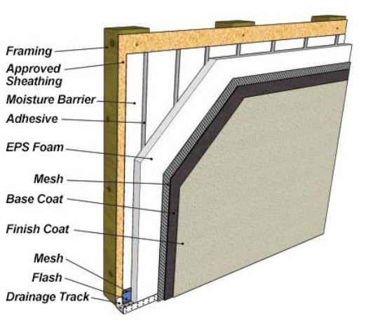 Best Types Of House Siding Top Brands Costs Pros Amp Cons