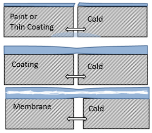 """The current working definition within ASTM Subcommittee D08.25 on <em>Liquid Applied Polymeric Materials Used for Roofing and Waterproofing Membranes that are Directly Exposed to the Weather</em> includes the assumption that a fabric or reinforcement be used to create a membrane """"system."""""""