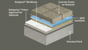 This illustration shows the assembly used for the blue roof on this project. The cold, liquid-applied reinforced membrane system was topped by concrete pavers. Image: Kemper System America Inc.