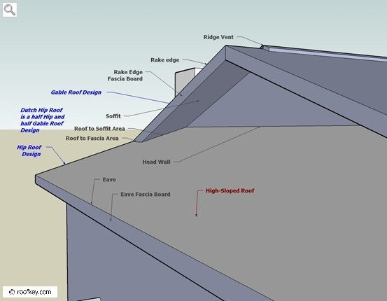 Areas of a Roof