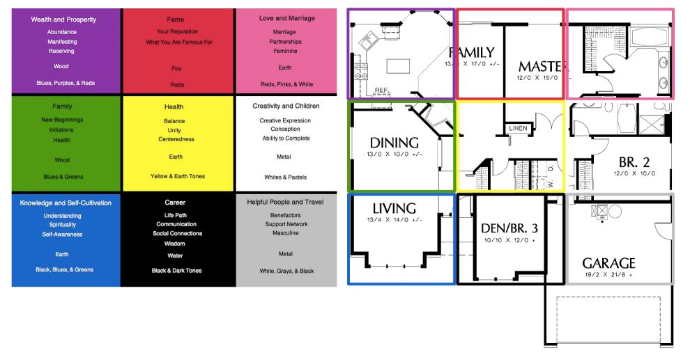 Bagua Map for Feng Shui