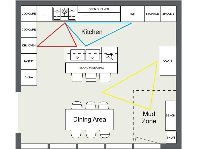 planning a kitchen island narrow depth cabinets 7 layout ideas that work roomsketcher blog triangle zones help organize traffic