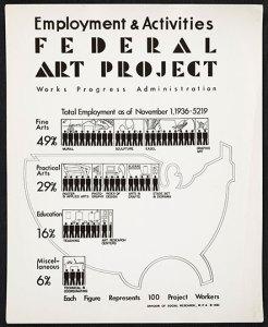 Employment activities poster